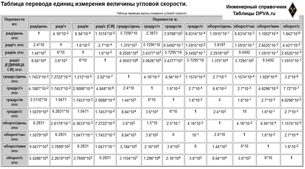 Таблица перевода единиц измерения величины угловой скорости