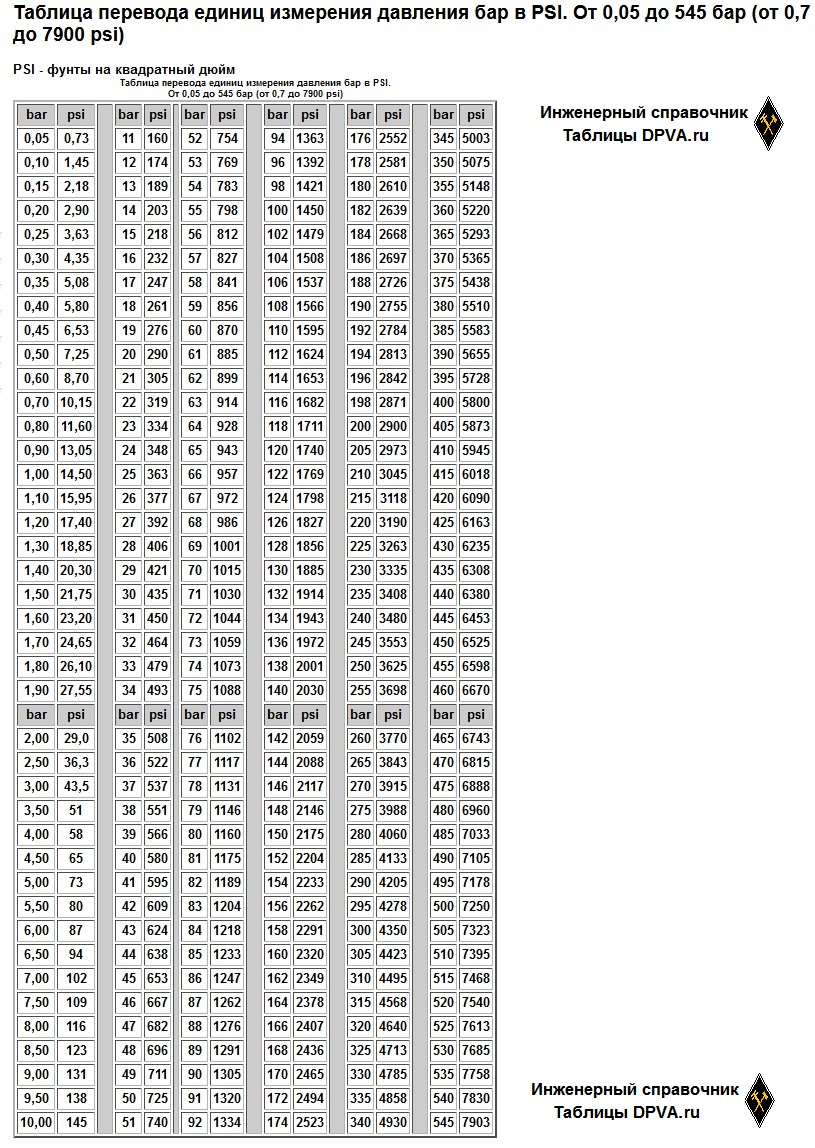 Таблица перевода единиц измерения давления бар в PSI. От 0,05 до 545 бар (от 0,7 до 7900 psi)