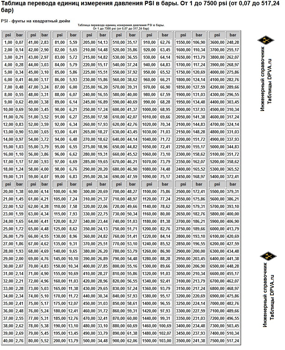 Таблица перевода единиц измерения давления PSI в бары. От 1 до 7500 psi (от 0,07 до 517,24 бар)
