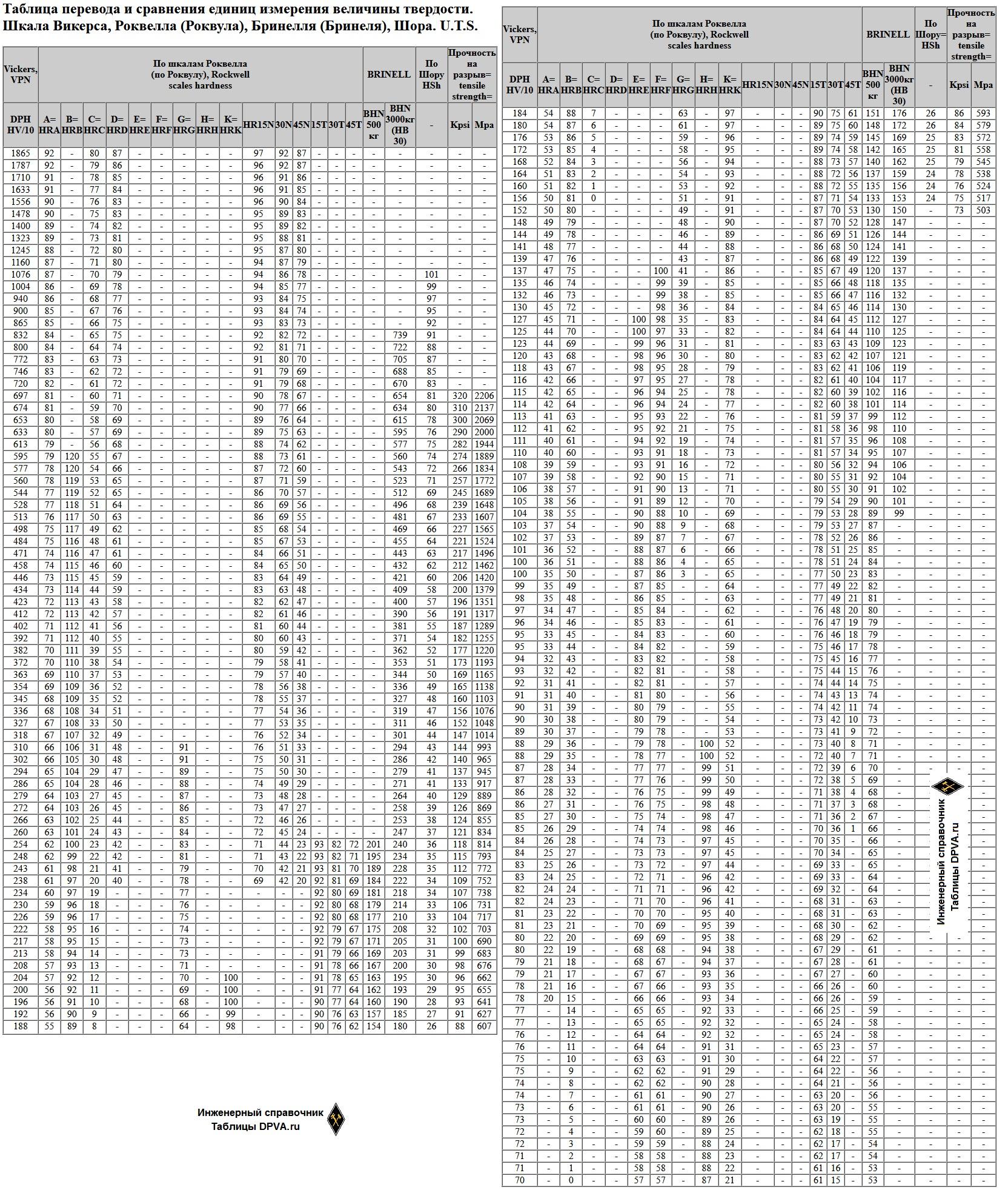 Таблица перевода и сравнения единиц измерения величины твердости. Шкала Викерса, Роквелла (Роквула), Бринелля (Бринеля), Шора. U.T.S.