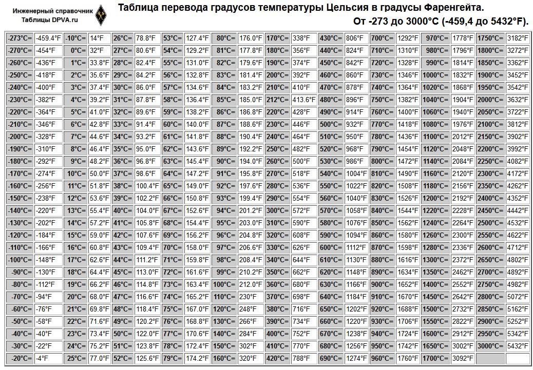 Распечатать: Таблица перевода градусов температуры Цельсия в градусы Фаренгейта. От -273 до 3000°С (-459,4 до 5432°F).