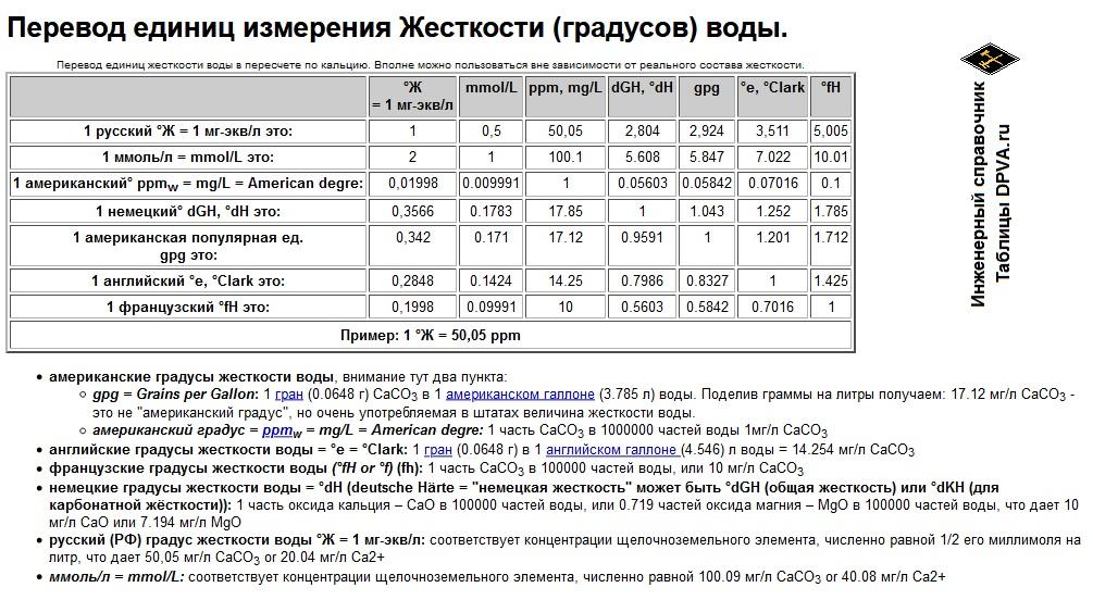 Перевод единиц измерения Жесткости (градусов) воды. Перевод единиц (градусов) жесткости воды.