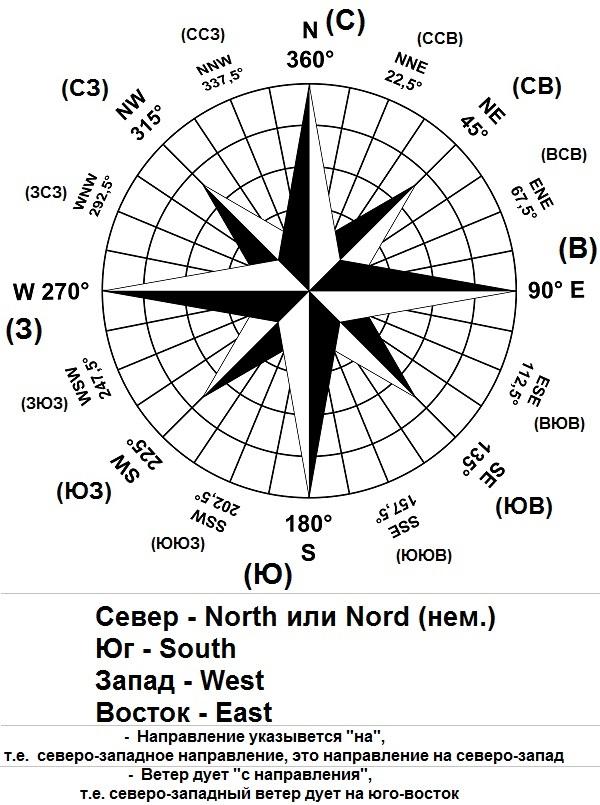 """НАПРАВЛЕНИЕ УКАЗЫВАЕТСЯ """"НА""""     ВЕТЕР ДУЕТ """"С НАПРАВЛЕНИЯ""""      Направление северное - на север     Ветер северный - дует на юг     Направление восточное - на восток     Ветер восточный - дует на запад     Направление южное - на север     Ветер южный - дует на север     Направление северо-восточное - на северо-восток     Ветер северо-восточный - дует на юго-запад     Направление юго-восточное - на юго-восток     Ветер юго-восточный - дует на северо-запад     Направление юго-западное - на юго-запад     Ветер юго-западный - дует на север-восток     Направление северо-западное - на северо-запад.     Ветер северо-западный - дует на юго восток"""