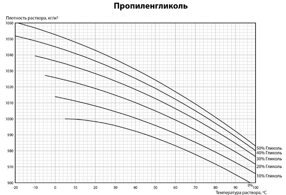 Зависимость плотности водных растворов пропиленгликоля от концентрации раствора и температуры -20/+100°С