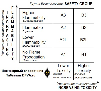 По ANSI/ASHRAE Standard 34 группы безопасности хладагентов = safety groups