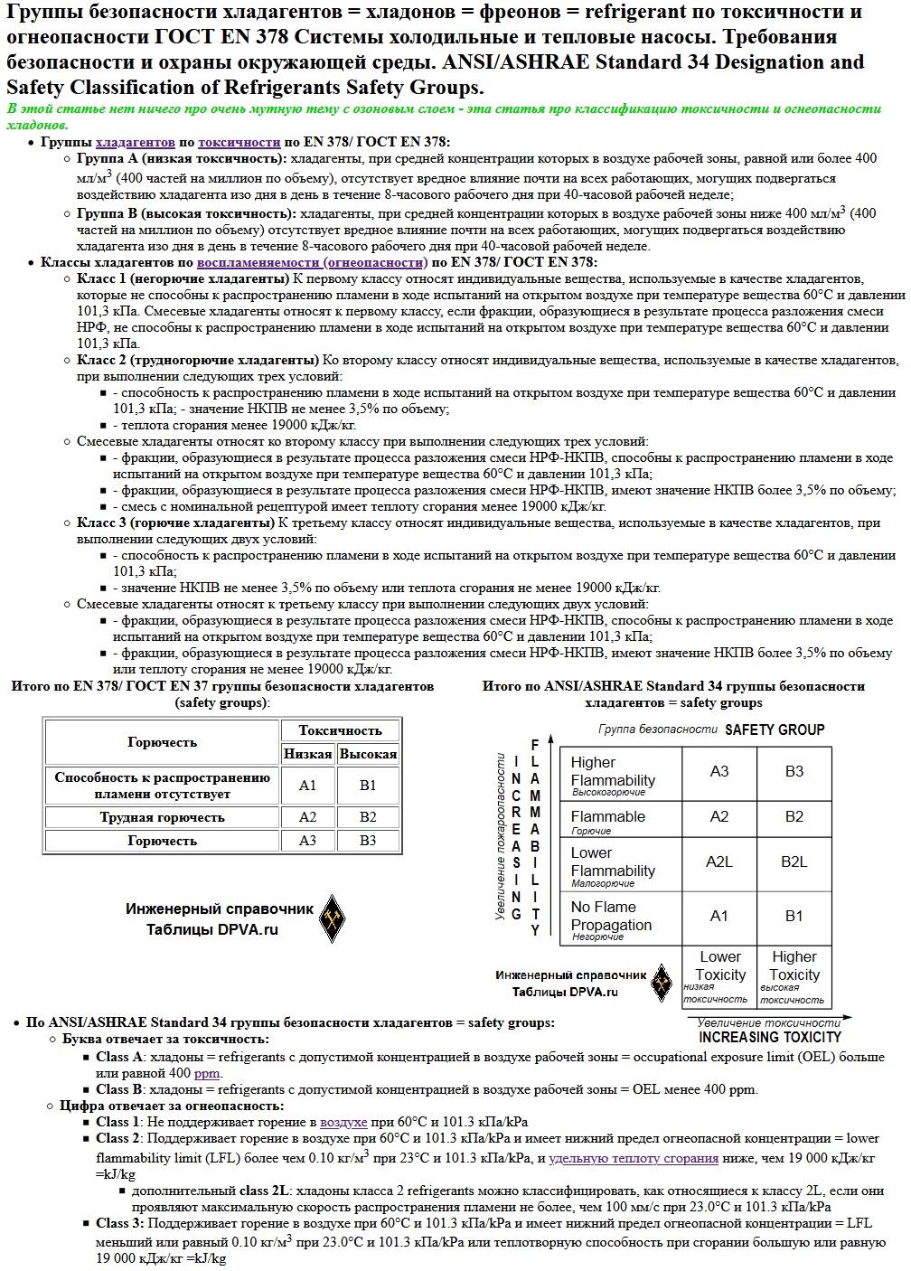 Группы безопасности хладагентов = хладонов = фреонов = refrigerant по токсичности и огнеопасности ГОСТ EN 378 Системы холодильные и тепловые насосы. Требования безопасности и охраны окружающей среды. ANSI/ASHRAE Standard 34 Designation and Safety Classification of Refrigerants Safety Groups