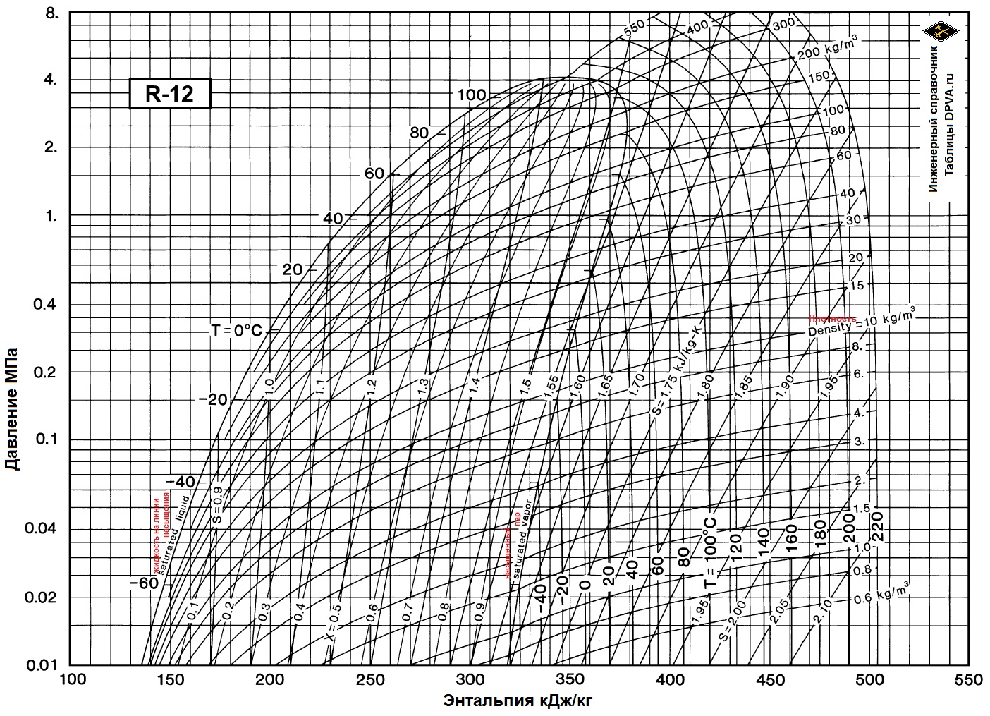 Хладагент, фреон, хладон (Холодильный агент) R12 - Дифтордихлорметан = Dichlorodifluoromethane (CF2CCl2) Диаграмма Давление/Энтальпия/Температура