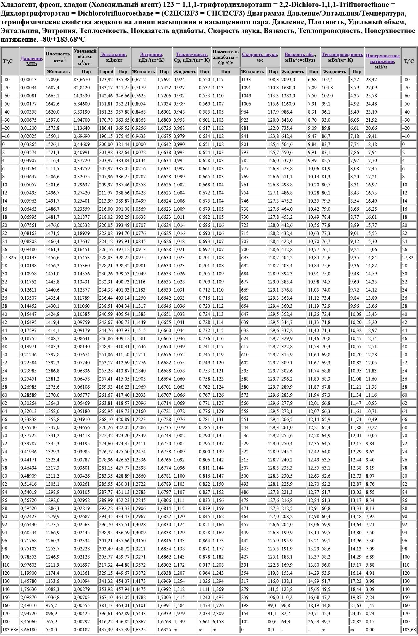 Хладагент, фреон, хладон (Холодильный агент) 123 = 1,1,1-трифтордихлорэтанн = 2,2-Dichloro-1,1,1-Trifluoroethane = Дихлортрифторэтан = Dichlorotrifluoroethane = (C2HCl2F3 или CHCl2CF3) Диаграмма Давление/Энтальпия/Температура, термофизические свойства жидкого на линии насыщения и насыщенного пара. Давление, Плотность, Удельный объем, Энтальпия, Энтропия, Теплоемкость, Показатель адиабаты, Скорость звука, Вязкость, Теплопроводность, Поверхностное натяжение. -80/+183.68°C