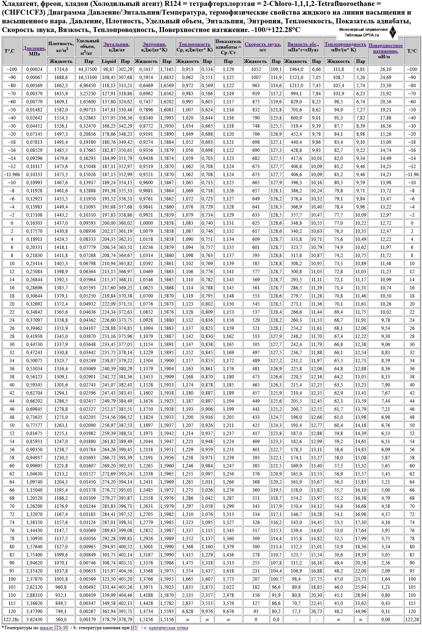 Хладагент, фреон, хладон (Холодильный агент) R124 = тетрафторхлорэтан = 2-Chloro-1,1,1,2-Tetrafluoroethane = (CHFClCF3) Диаграмма Давление/Энтальпия/Температура, термофизические свойства жидкого на линии насыщения и насыщенного пара. Давление,Плотность, Удельный объем, Энтальпия,Энтропия, Теплоемкость, Показатель адиабаты, Скорость звука, Вязкость, Теплопроводность, Поверхностное натяжение. -100/+122.28°C
