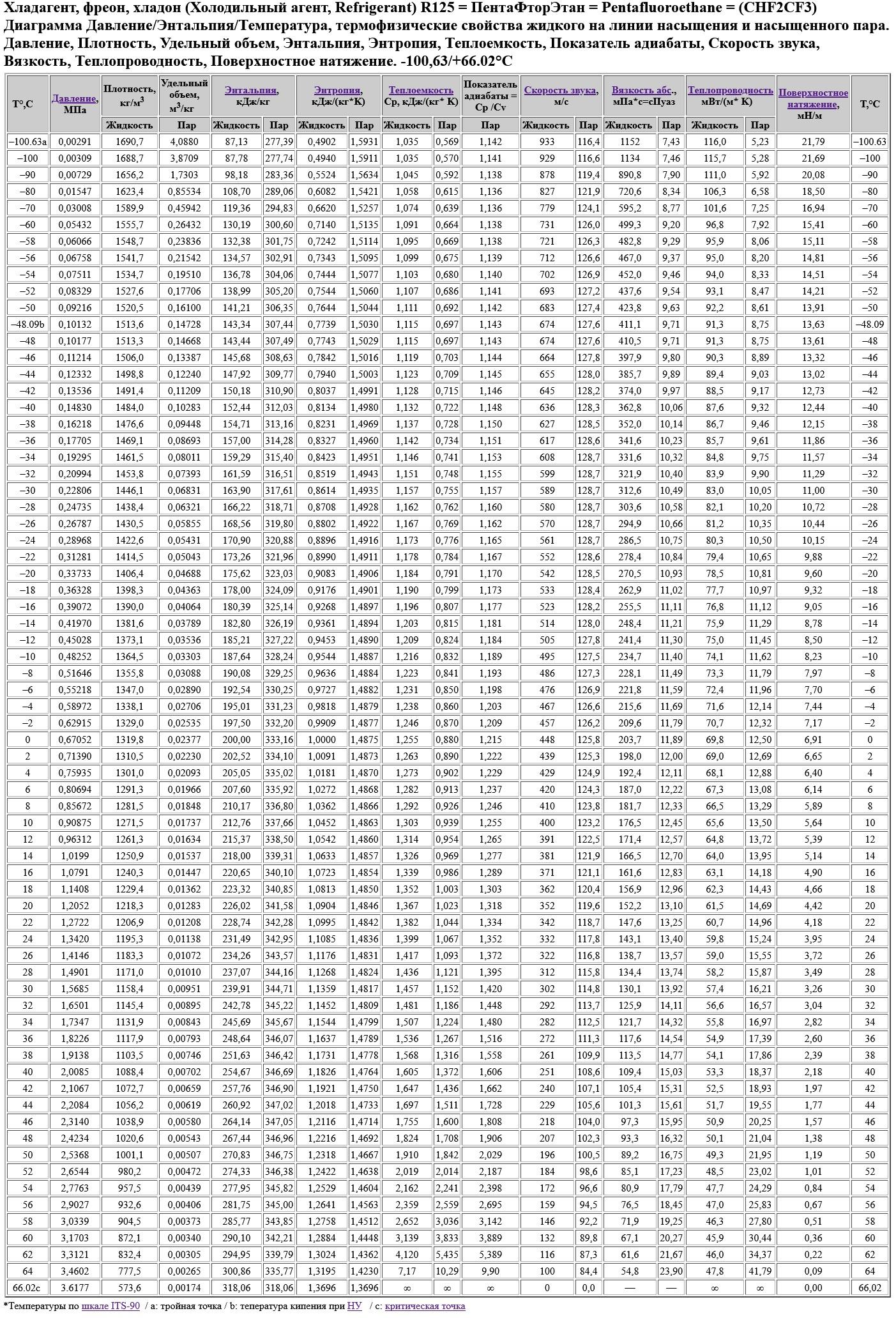 Хладагент, фреон, хладон (Холодильный агент, Refrigerant) R125 = ПентаФторЭтан = Pentafluoroethane = (CHF2CF3) Диаграмма Давление/Энтальпия/Температура, термофизические свойства жидкого на линии насыщения и насыщенного пара. Давление,Плотность, Удельный объем, Энтальпия,Энтропия, Теплоемкость, Показатель адиабаты, Скорость звука, Вязкость, Теплопроводность, Поверхностное натяжение. -100,63/+66.02°C