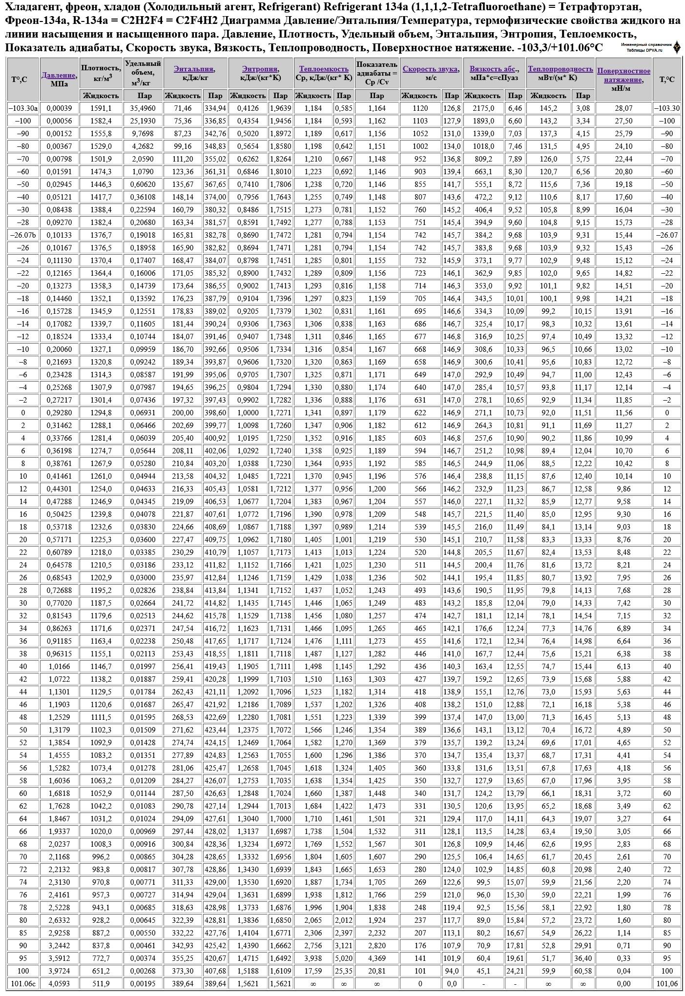 Хладагент, фреон, хладон (Холодильный агент, Refrigerant) Refrigerant 134a (1,1,1,2-Tetrafluoroethane) = Тетрафторэтан, Фреон-134a, R-134a = C2H2F4 = C2F4H2 Диаграмма Давление/Энтальпия/Температура, термофизические свойства жидкого на линии насыщения и насыщенного пара. Давление, Плотность, Удельный объем, Энтальпия, Энтропия, Теплоемкость, Показатель адиабаты, Скорость звука, Вязкость, Теплопроводность, Поверхностное натяжение. -103,3/+101.06°C