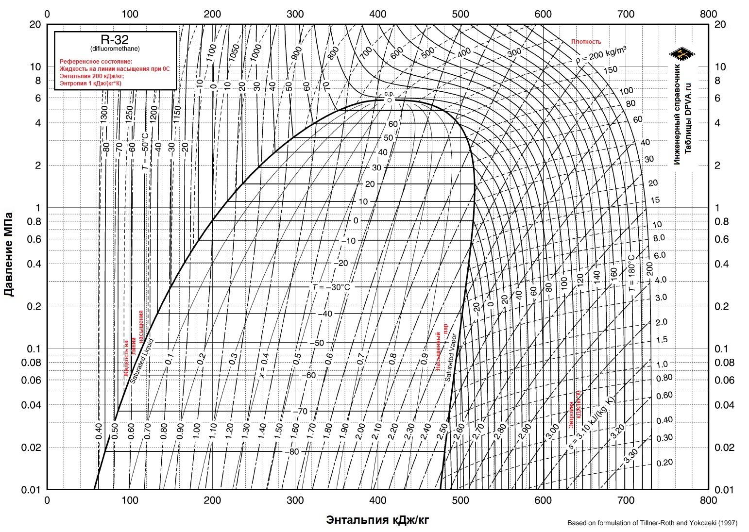 Хладагент, фреон, хладон (Холодильный агент) R32 дифторметан = Difluoromethane (CH2F2) Диаграмма Давление/Энтальпия/Температура, термофизические свойства жидкого на линии насыщения и насыщенного пара. Давление,Плотность, Удельный объем, Энтальпия,Энтропия, Теплоемкость, Показатель адиабаты, Скорость звука, Вязкость, Теплопроводность, Поверхностное натяжение.  -136,81/+78,11°C