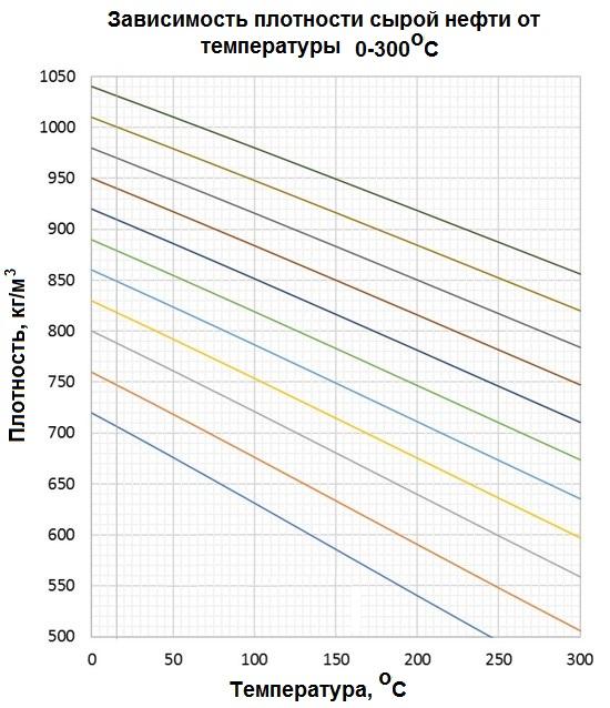 Зависимость плотности сырой нефти различных сортов от тепературы 0-300 °С, 735-1040 кг/м3