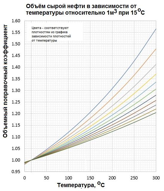 Зависимость объема различных сортов сырой нефти от температуры 0-300 °С, 735-1040 кг/м3