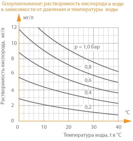 Содержание кислорода в воде в зависимости от давления и температуры - мг/л
