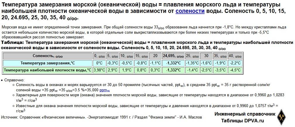 Температура замерзания морской (океанической) воды = плавления морского льда и температуры наибольшей плотности океанической воды в зависимости от солености воды. Соленость 0, 5, 10, 15, 20, 24.695, 25, 30, 35, 40 o/oo