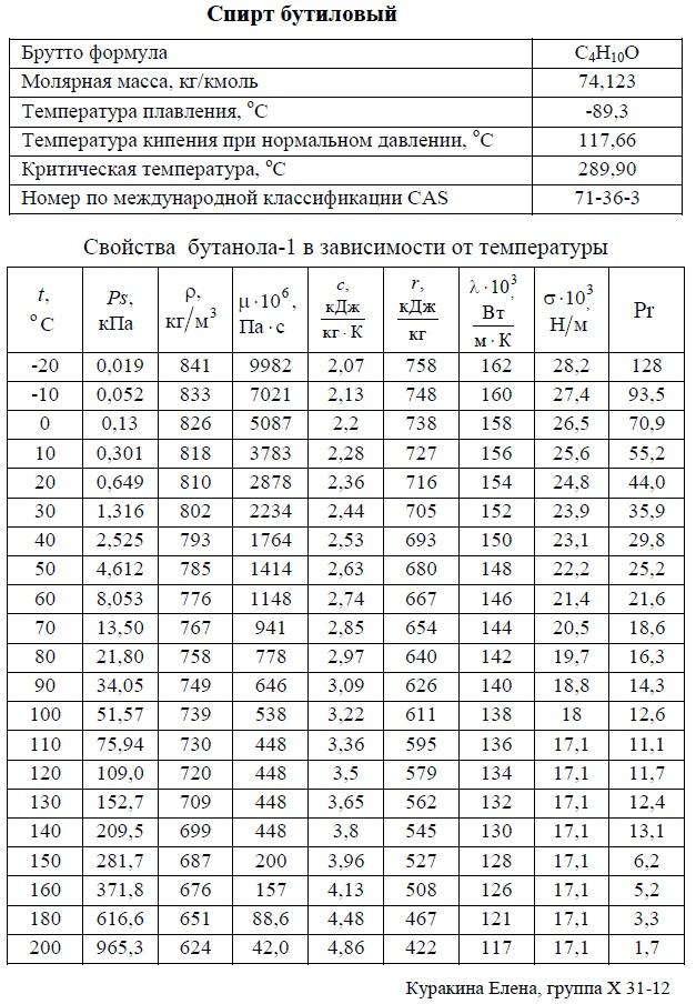 Бутиловый спирт, бутанол-1 - свойства. T: -20/+200°C. Температуры кипения, плавления, критическая, молярная масса, давление насыщенных паров, плотность, вязкость динамическая, теплоемкость, удельная теплота парообразования, теплопроводность, число Прандтля, коэффициент объемного расширения. Таблица.