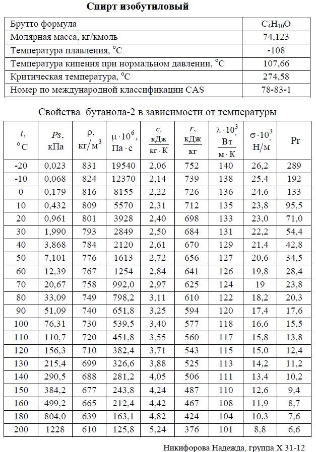 Изобутиловый спирт, изобутанол - свойства. T: -20/+200°C. Температуры кипения, плавления, критическая, молярная масса, давление насыщенных паров, плотность, вязкость динамическая, теплоемкость, удельная теплота парообразования, теплопроводность, число Прандтля, коэффициент объемного расширения. Таблица.