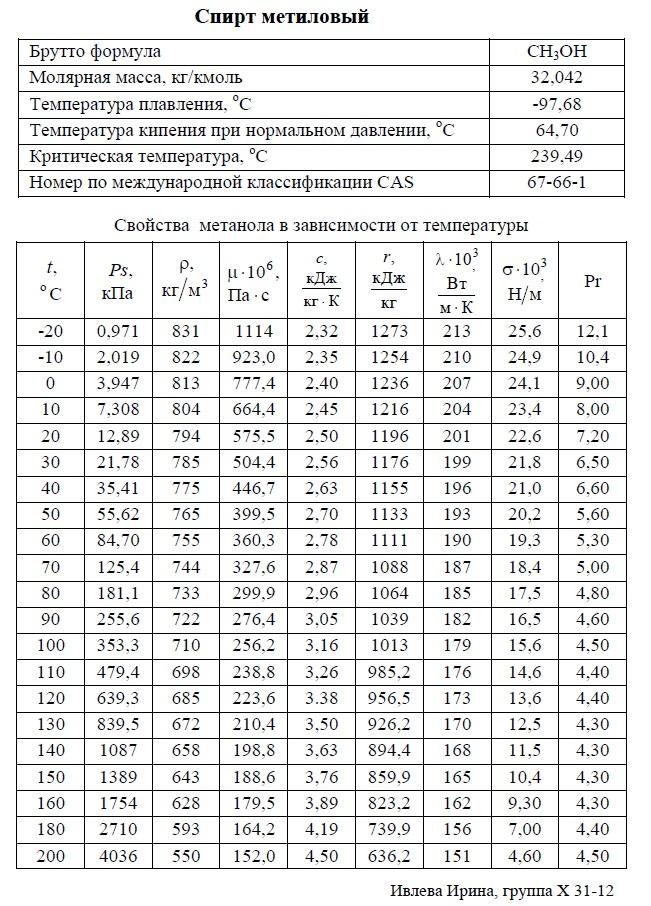 Метиловый спирт, метанол - свойства. Температура кипения, плавления, критическая, молярная масса, давление насыщенных паров, плотность, вязкость динамическая, теплоемкость, удельная теплота парообразования, теплопроводность, число Прандтля, коэффициент объемного расширения. Метанол (метиловый спирт, древесный спирт, карбинол, метилгидрат, гидроксид метила) — CH3OH (CH4O) , простейший одноатомный спирт, бесцветная ядовитая жидкость, контаминант. Метанол — это первый представитель гомологического ряда одноатомных спиртов. С воздухом в объёмных концентрациях 6,98-35,5 % образует взрывоопасные смеси (температура вспышки 8 °C). Метанол смешивается в любых соотношениях с водой и большинством органических растворителей.