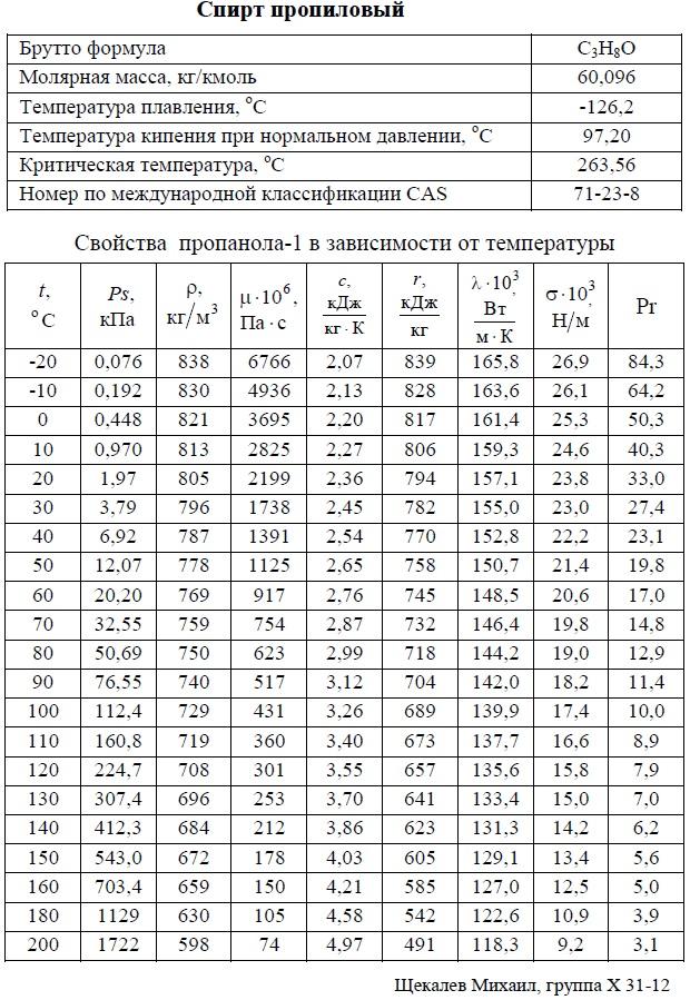 Пропиловый спирт, пропанол-1 - свойства. T: -20/+200°C. Температуры кипения, плавления, критическая, молярная масса, давление насыщенных паров, плотность, вязкость динамическая, теплоемкость, удельная теплота парообразования, теплопроводность, число Прандтля, коэффициент объемного расширения. Таблица.