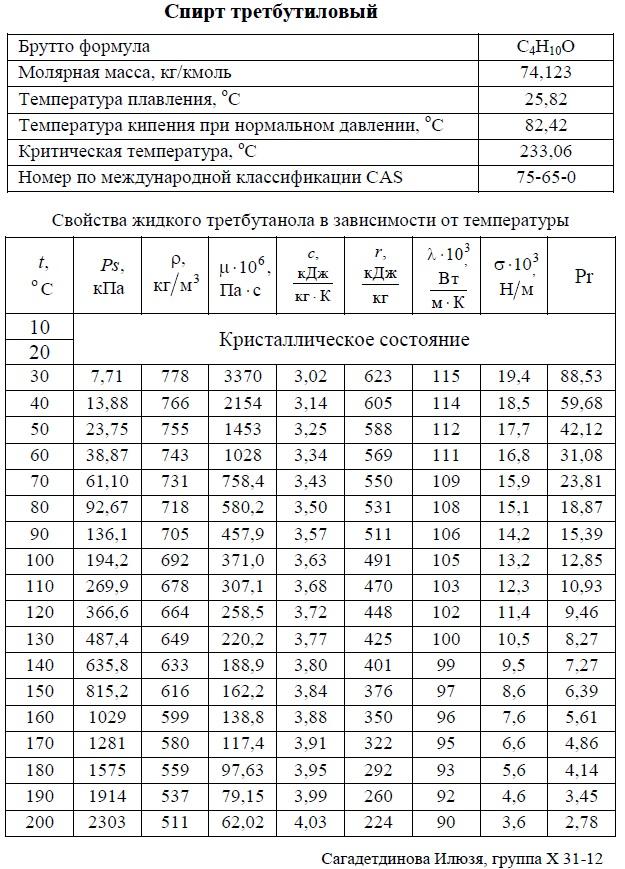 Третбутиловый спирт , третбутанол - свойства. T: +10/+200°C. Температуры кипения, плавления, критическая, молярная масса, давление насыщенных паров, плотность, вязкость динамическая, теплоемкость, удельная теплота парообразования, теплопроводность, число Прандтля, коэффициент объемного расширения. Таблица.