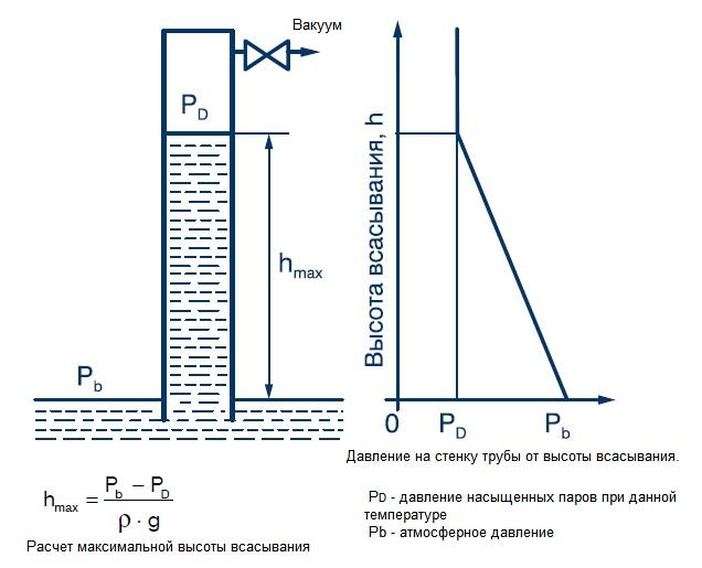 Давление насыщенных паров (давление вскипания, давление кавитации) и плотность воды в зависимости от температуры 0-150oC. Максимальная высота всасывания в зависимости от температуры - расчет