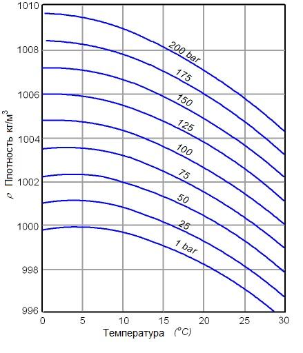 Сжимаемость воды в диапазоне давлений 1-200 бар, в диапазоне температур 0-30°С. Плотность воды 996-1010 кг/м3