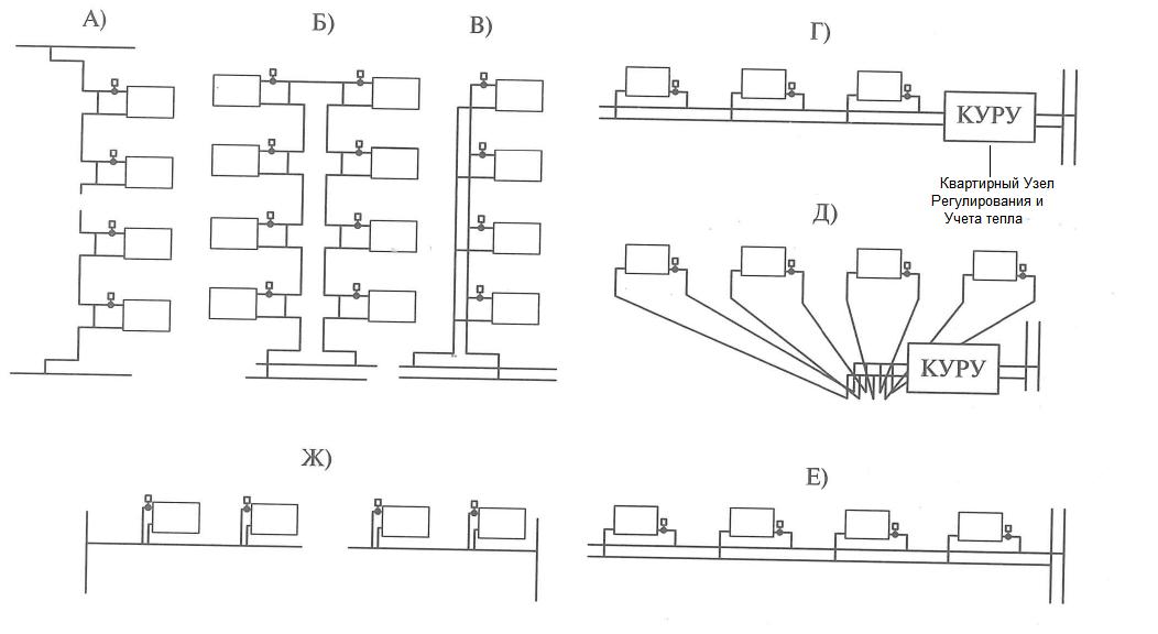 Выбор типа системы отопления в зависимости от типа и вида здания. Типы систем отопления: А - однотрубная система; Б - однотрубная П-образная система; В - двухтрубная система; Г - горизонтальная поквартирная периметральная система; Д - горизонтальная поквартирная радиальная система; Е - горизонтальная двухтрубная система; Ж - горизонтальная однотрубная система